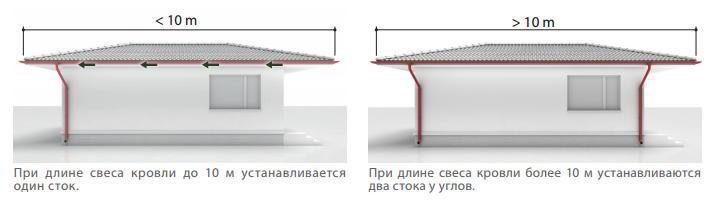 водосточные трубы на доме