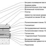 примыкание гидроизоляция террасы к стене