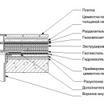 воронка на гидроизоляции