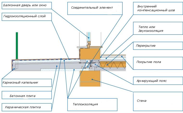 Как сделать гидроизоляцию открытого балкона 954