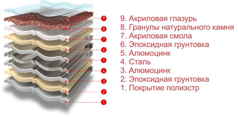 Структура листа Decra